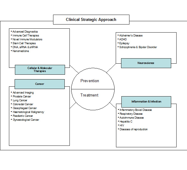 Figure 3: THI Research Strategy Mapping to Disease Thematic Areas